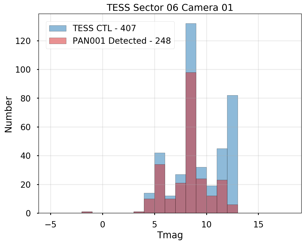 TESS Sector 06 and PAN001 Overlap